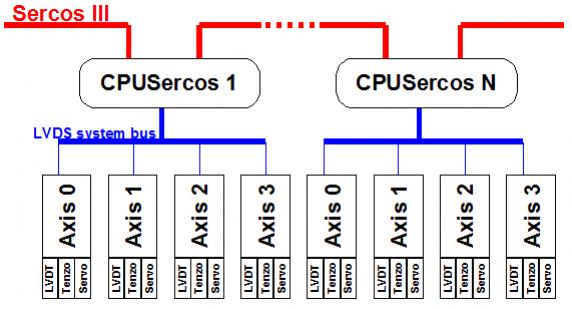 schema systemu sBox19